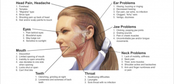 What is TMJ/TMD?